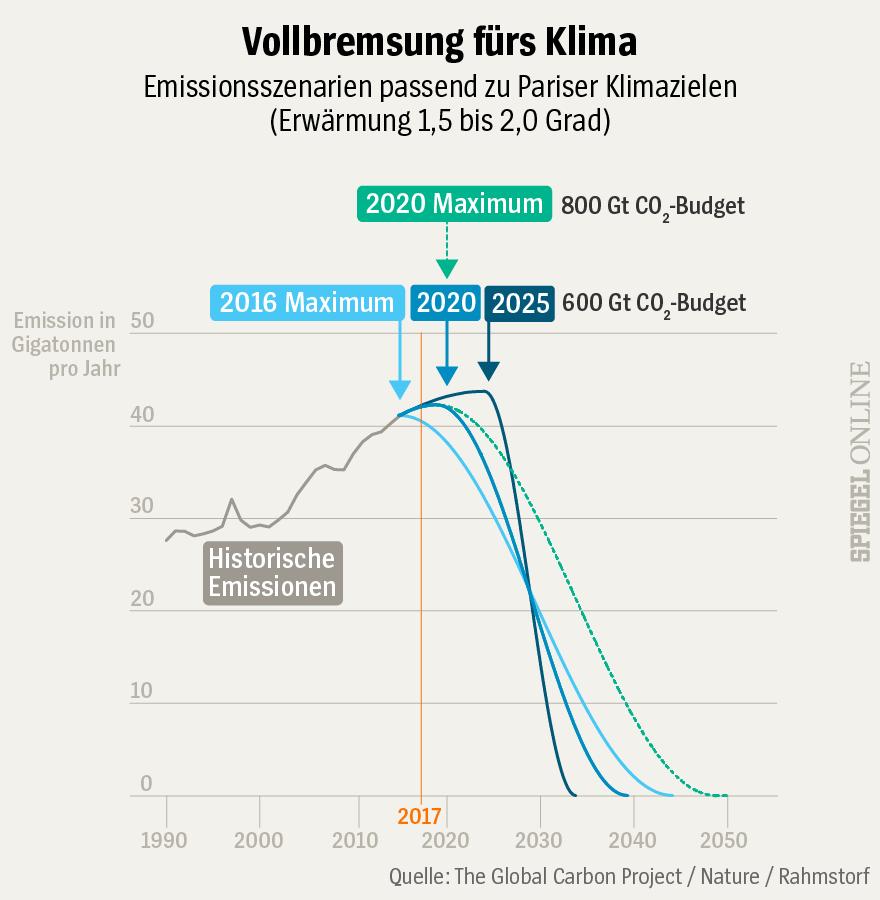 Grafik Emissionen Klima CO2 Vollbremsung