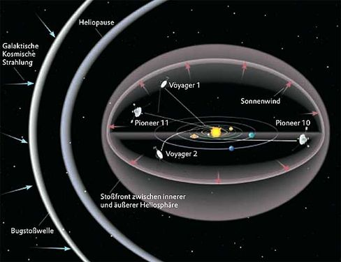 """Wege der """"Pioneer""""-Sonden: Rätselhafte Abweichung"""