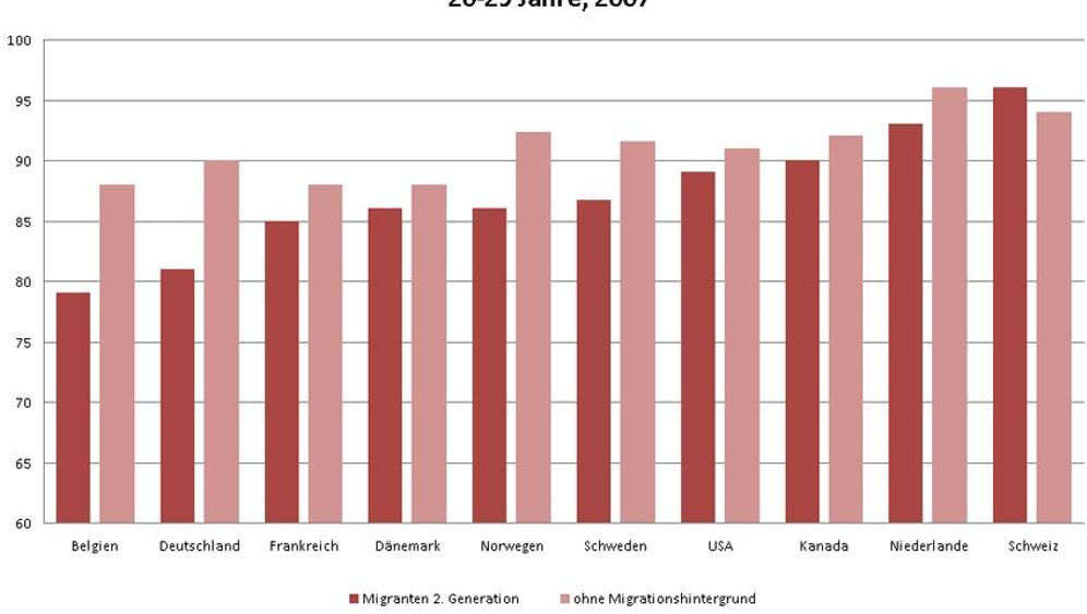 OECD-Studie: Wo die Chancen von Migranten am schlechtesten sind