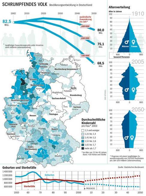 Schrumpfendes Volk: Entwicklung der Bevölkerung in Deutschland