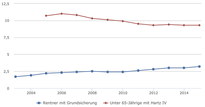 Anteil der Bezieher von Hartz IV (an Bevölkerung unter 65 Jahren) und Grundsicherung im Alter (an Bevölkerung ab 65 Jahren beziehungsweise Regelaltersgrenze) in Prozent