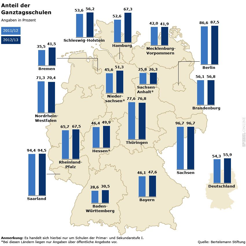 Grafik - Ganztagsschulen - Anteil der Ganztagsschulen