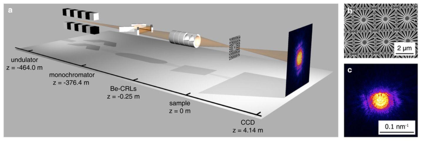 EINMALIGE VERWENDUNG Nano-fokussierter Röntgenlaserstrahl