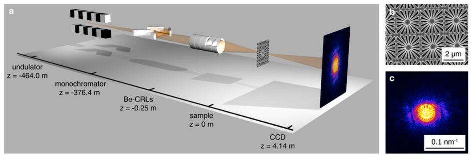 Nanofokussierter Röntgenlaserstrahl: Seine Belichtungszeit fängt jede Bewegung der Atome ein