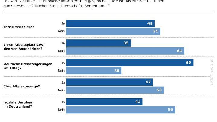 Euro-Krise: Die Sorgen der Deutschen