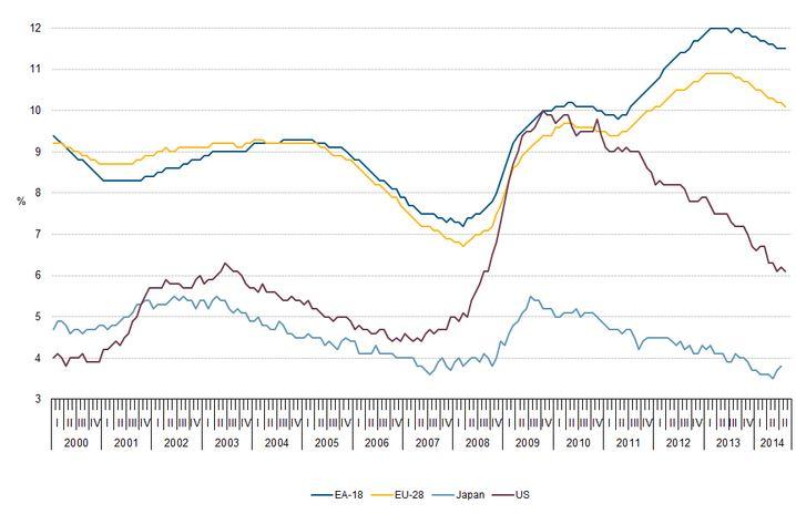 Arbeitslosenquoten insgesamt in der EU, dem Euroraum, Japan und den USA