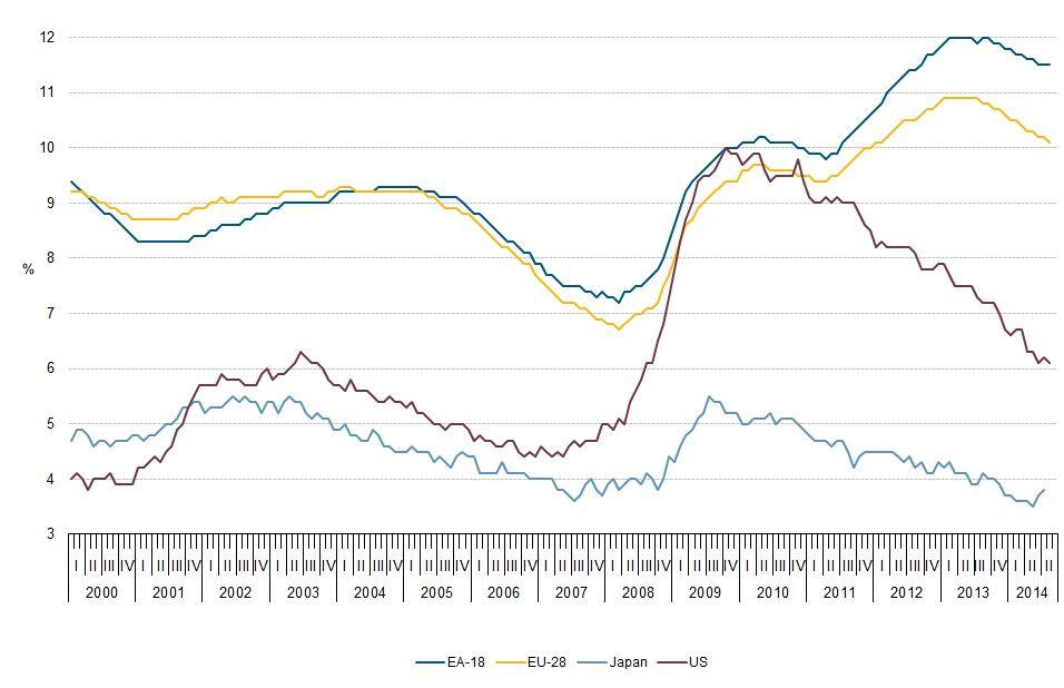 EINMALIGE VERWENDUNG Grafik Eurostat Jugendarbeitslosigkeit / EU-28 Euroraum / Japan / USA