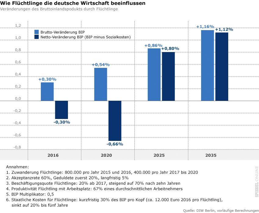 Grafik - Wie Flüchtlinge die deutsche Wirtschaft beeinflussen