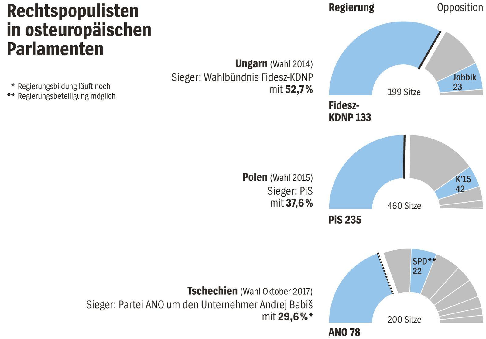 EINMALIGE VERWENDUNG SPIEGEL Plus SPIEGEL 51/2017 S. 80 Grafik Rechtspopulisten Osteuropa