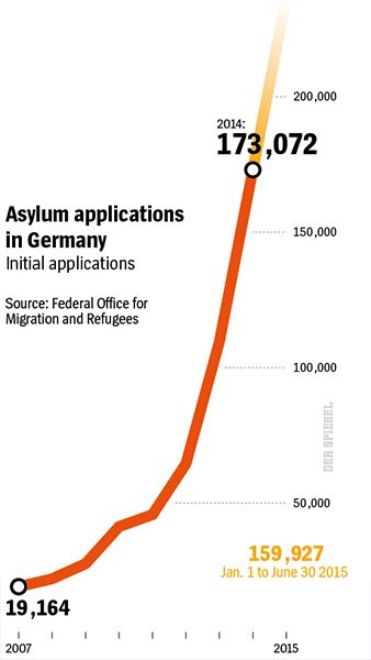 Graphic: Asylum applications in Germany