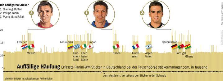 Statistik über 8,33 Millionen Panini-Aufkleber (WM 2014)