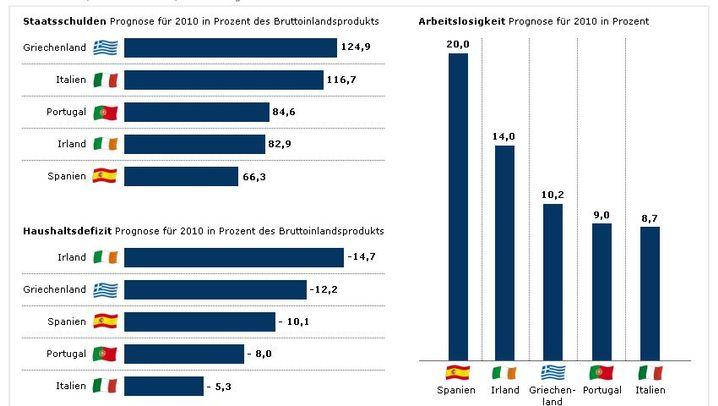 Fotostrecke: Die wichtigsten Fakten zur Euro-Krise