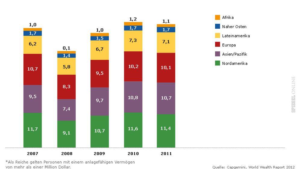 Millionärsstudie: Globaler Reichtum im Vergleich