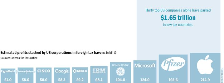 Graphic: Profits Stashed in Global Tax Havens