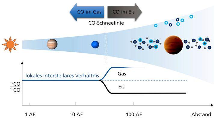 Illustration der Geburtsumgebung von Planeten in einer protoplanetaren Scheibe, die sich um einen jungen Stern gebildet hat: Die beiden Planeten innerhalb der CO-Schneelinie repräsentieren Jupiter und Neptun an ihren aktuellen Positionen, während TYC 8998 b rechts, weit außerhalb dieses Bereichs, entstanden ist. In einer solchen Entfernung vom Mutterstern wird erwartet, dass der meiste Kohlenstoff im CO-Eis eingeschlossen wurde und das Hauptkohlenstoffreservoir des Planeten bildete. Folglich war das Eis reich an Kohlenstoff-13, was zu dem beobachteten Isotopenverhältnis in der Atmosphäre des Planeten führte.