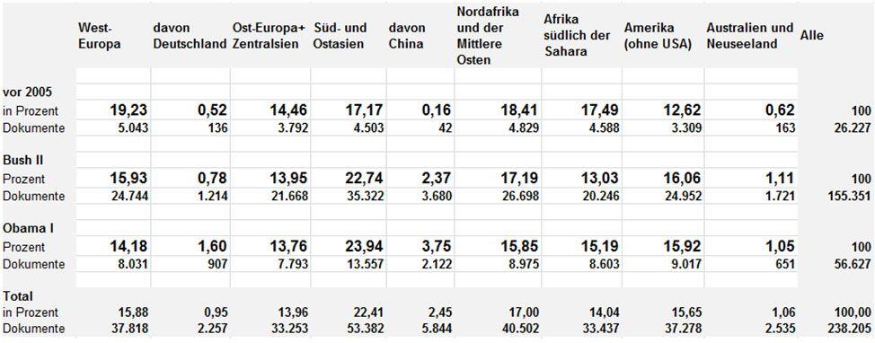 Münchhausen-Check / Tabelle US-Überwachung