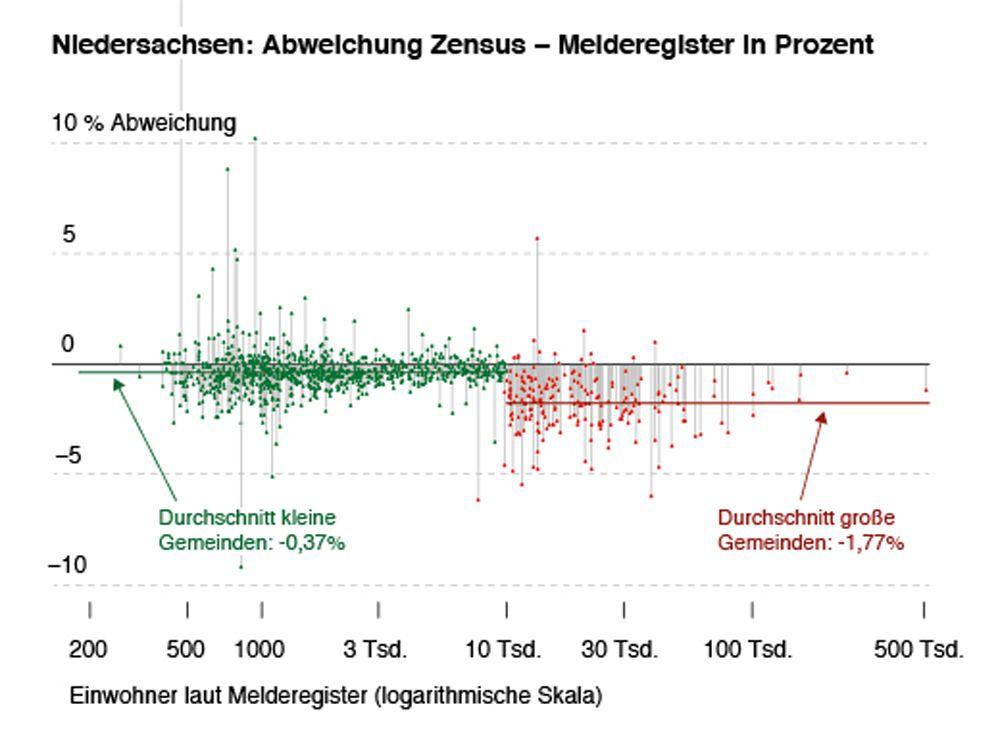 EINMALIGE VERWENDUNG Abweichung Zensus Melderegister