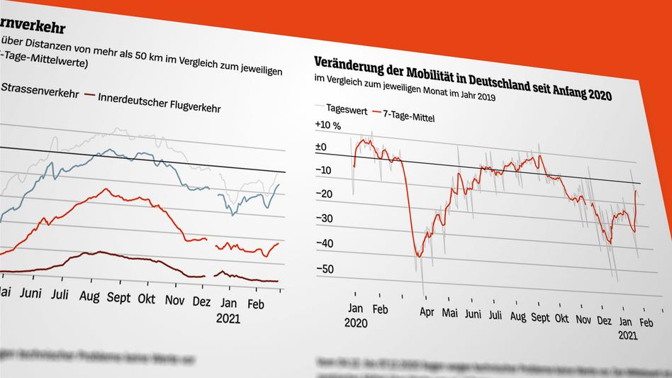 Visualisierung der Mobilität in Deutschland allgemein, sowie im Fernverkehr