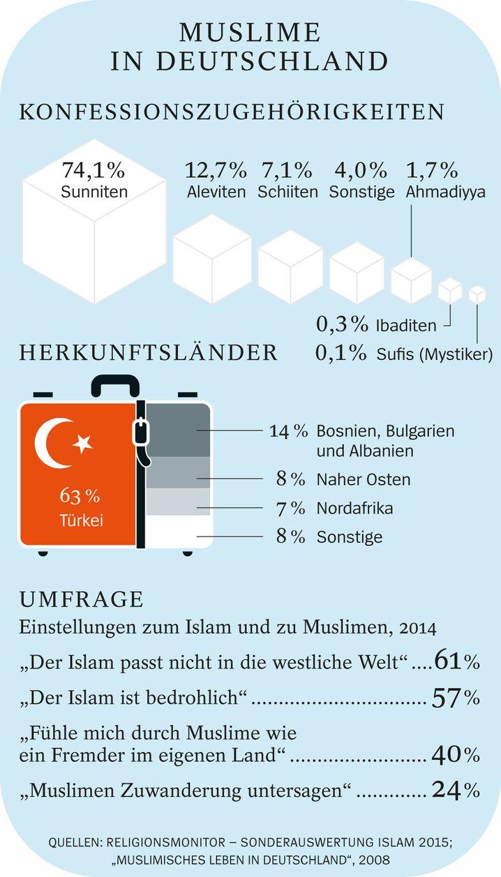 Unterschied zwischen sunniten und schiiten