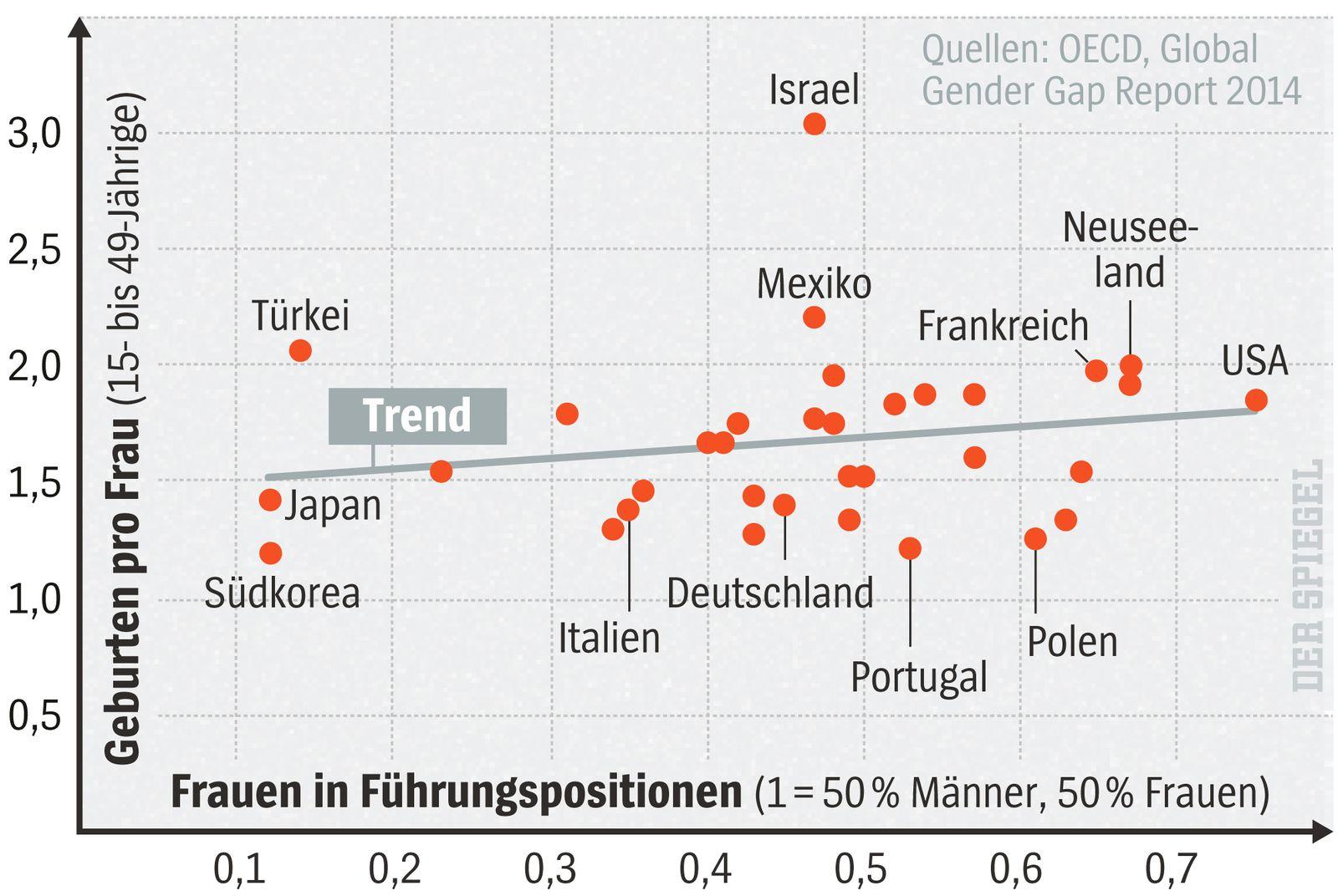 Grafik Geburtenrate / Frauen in Führungspositionen