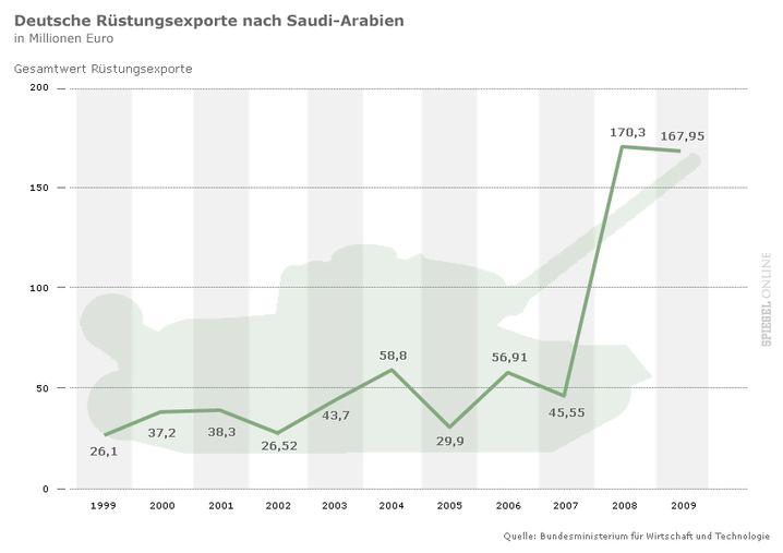 Deutsche Rüstungsexporte nach Saudi-Arabien in Mio. Euro (Gesamtansicht im Großbild)