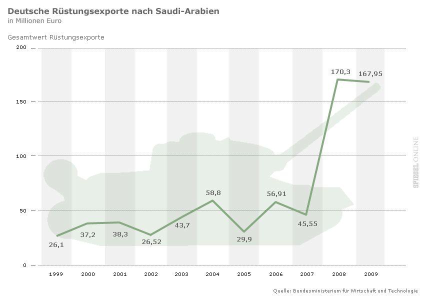 Grafik - Deutsche Rüstungsexporte nach Saudi-Arabien 1999-2009