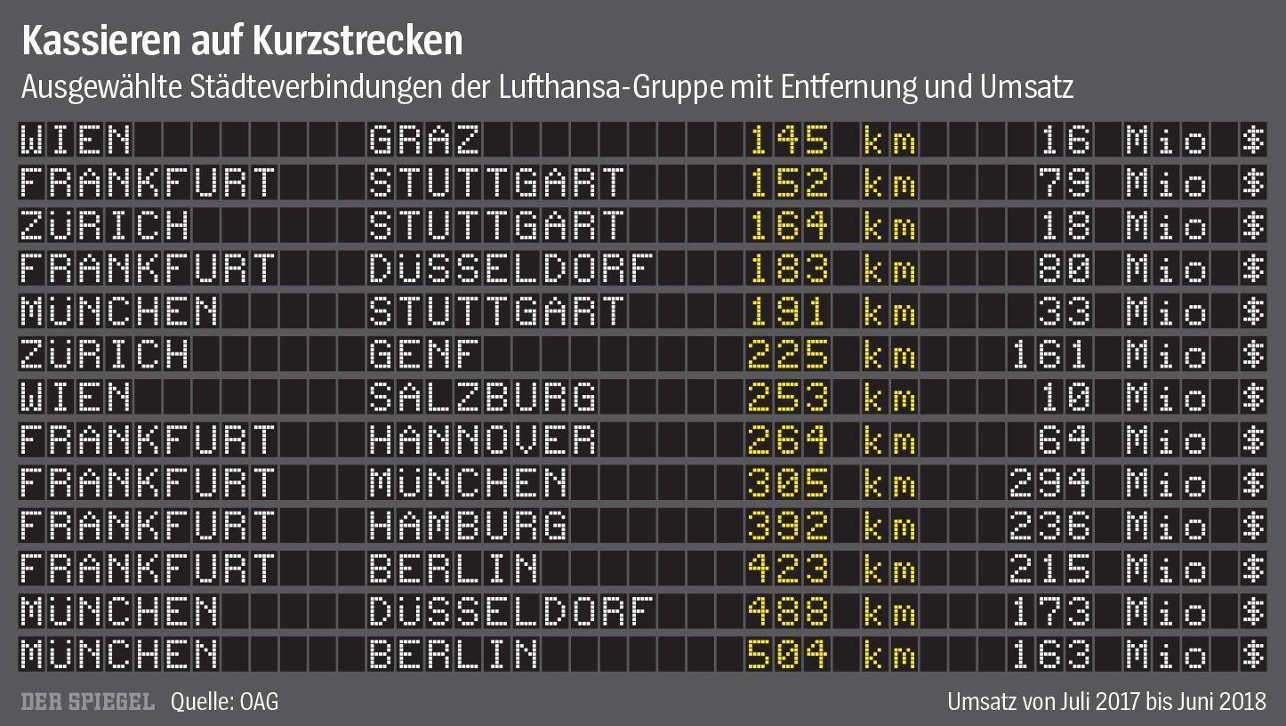 SPIEGEL-Grafik Umsatz Städteverbindungen Luffthansa
