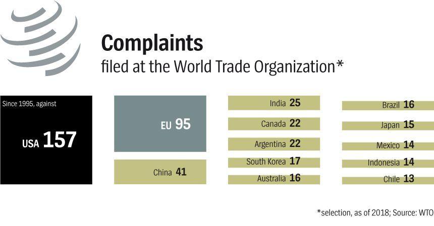 Grafik DER SPIEGEL 27 Seite 68 English - Complaints filed at the World Trade Organization