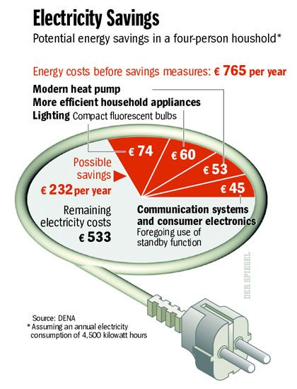 Graphic: Electricity Savings