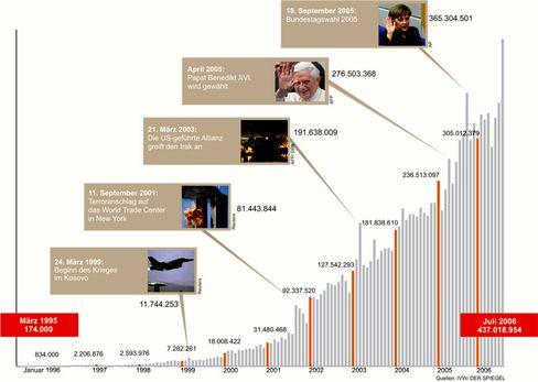 Die Klick-Statistik von SPIEGEL ONLINE in den vergangenen zehn Jahren