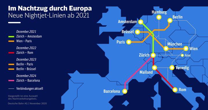 Geplante Nachtzugverbindungen europäischer Staatsbahnen