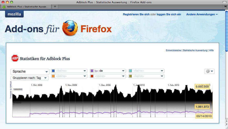 SCREENSHOT Mozilla AdBlock / Statistik