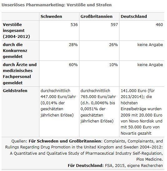 Tabelle: Unseriöses Pharmamarketing