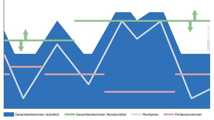 Grafiken: Neue Konzepte für das Boni-Modell