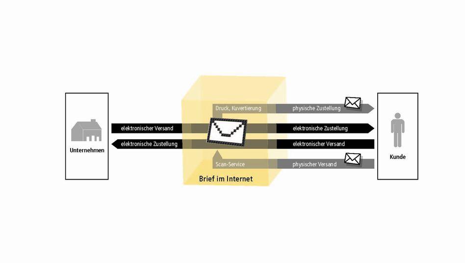 E-Brief (Erklärgrafik der Deutschen Post): Zustellung digital oder auf Papier