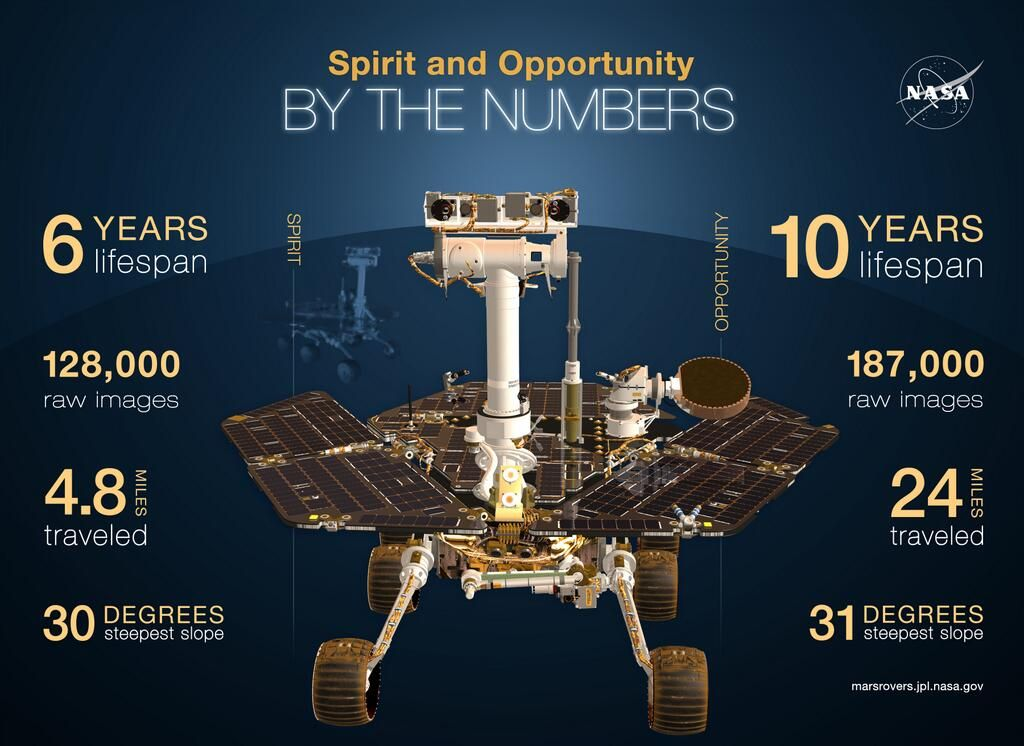Opportunity 10 Jahre Mars-Mission Science