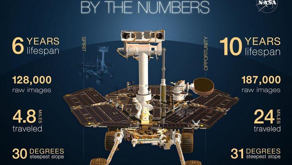 """Doppelt erfolgreich: Die Bilanz der Zwillings-Mars-Rover """"Opportunity"""" und """"Spirit"""""""