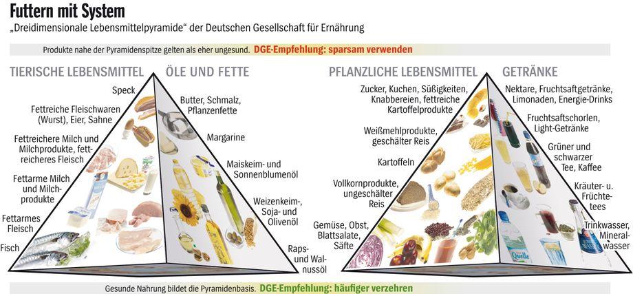 Pyramide wird afrikanische Ernährung füttern