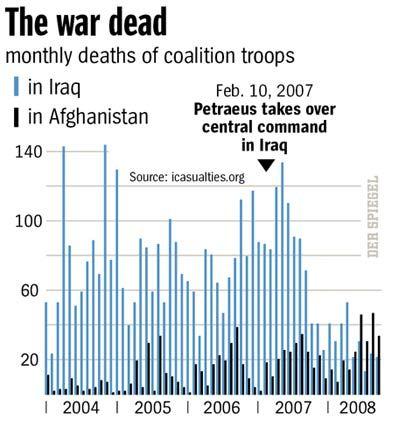 Graphic: Coalition war dead