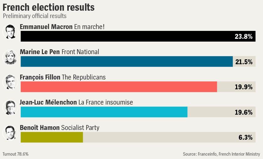 GRAFIK ENGLISH VERSION - French election results - v2
