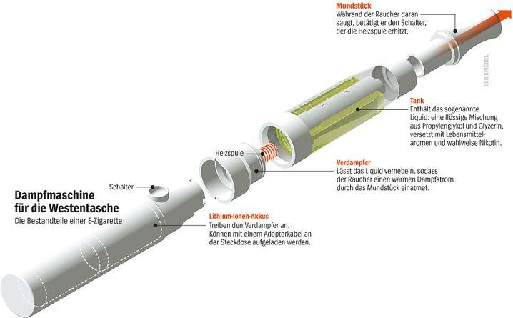 Funktionsweise einer E-Zigarette: Für Details bitte auf das Bild klicken