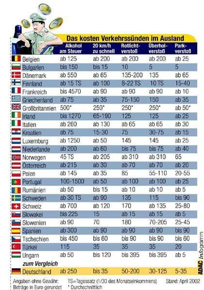 ADAC-Grafik zu Bußgeldern in Europa