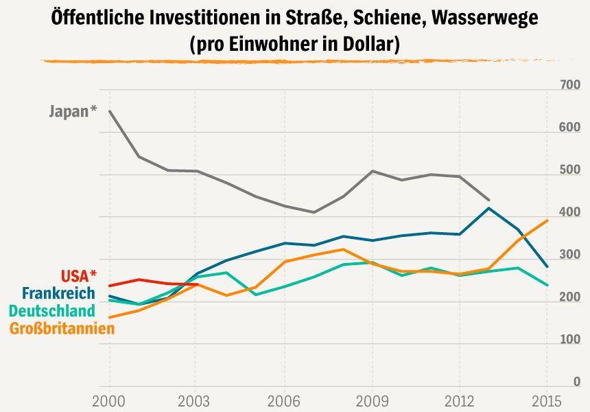 Grafik Öffentliche Investitionen in Straße, Schiene, Wasserwege