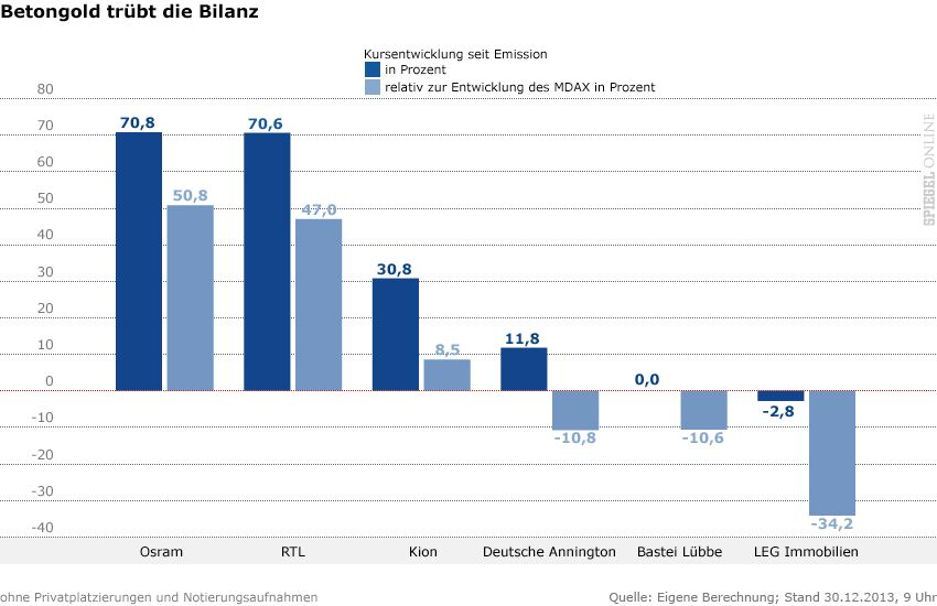 Grafik - Betongold trübt die Bilanz - in Prozent