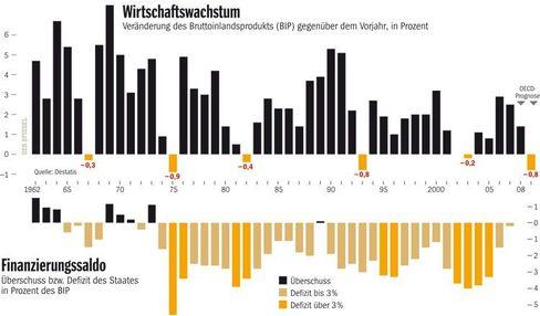 Deutschlands Wirtschaftswachstum seit 1962 (mit OECD-Prognose für 2008 und 2009)