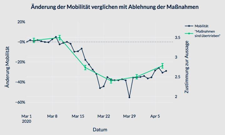 Bewegungsdaten der Deutschen und Zustimmung zu den Lockdown-Maßnahmen: Beunruhigende Parallelen