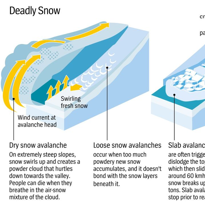 Graphic: Deadly Snow