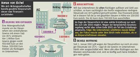 Bonus von Eichel: Wie sich die Konzerne ihre Steuern zurückholen