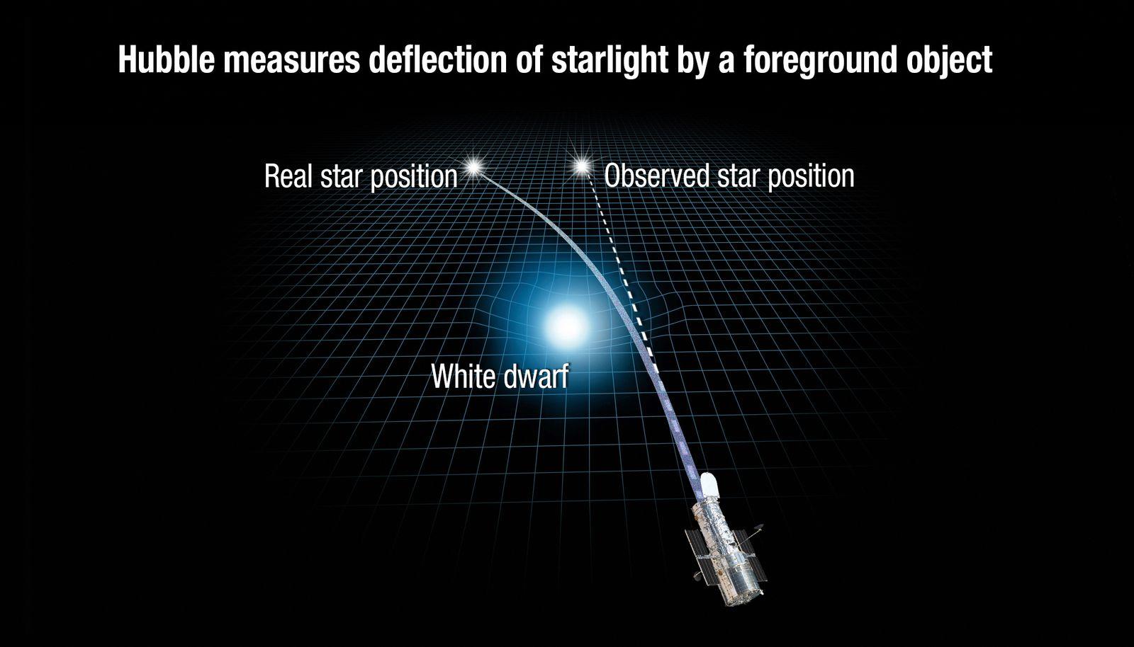 SPERRFRIST 07.06.17 17:15UHR Stern / Gewicht / Gravitation