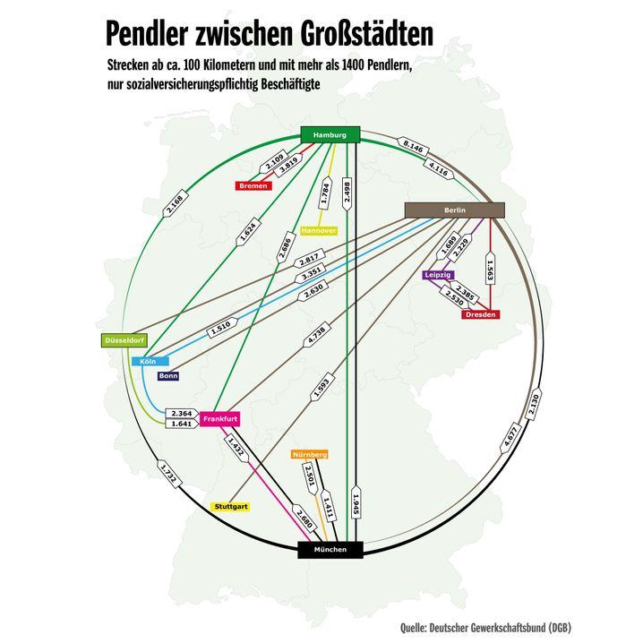 Von wegen alle Schwaben kommen nach Berlin: Zumindest beim Pendeln ist es umgekehrt.